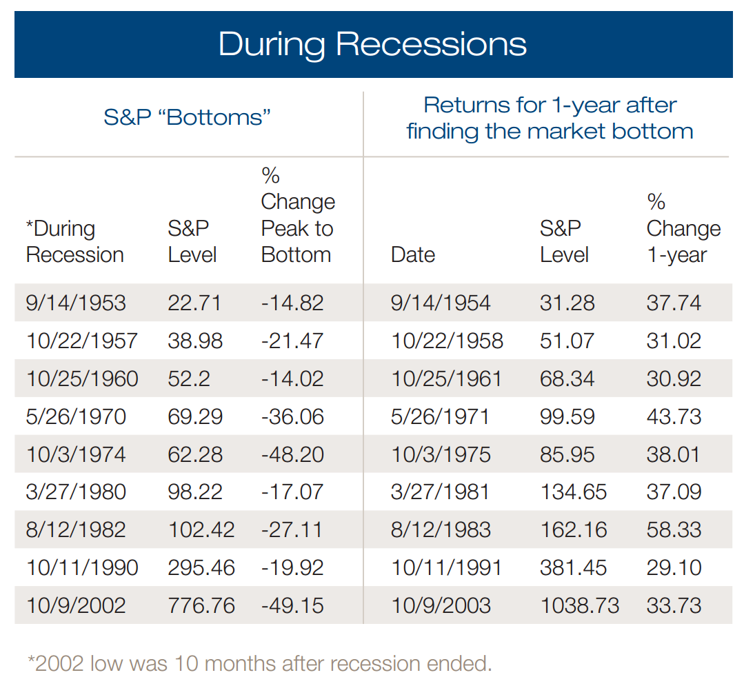 During-Recessions
