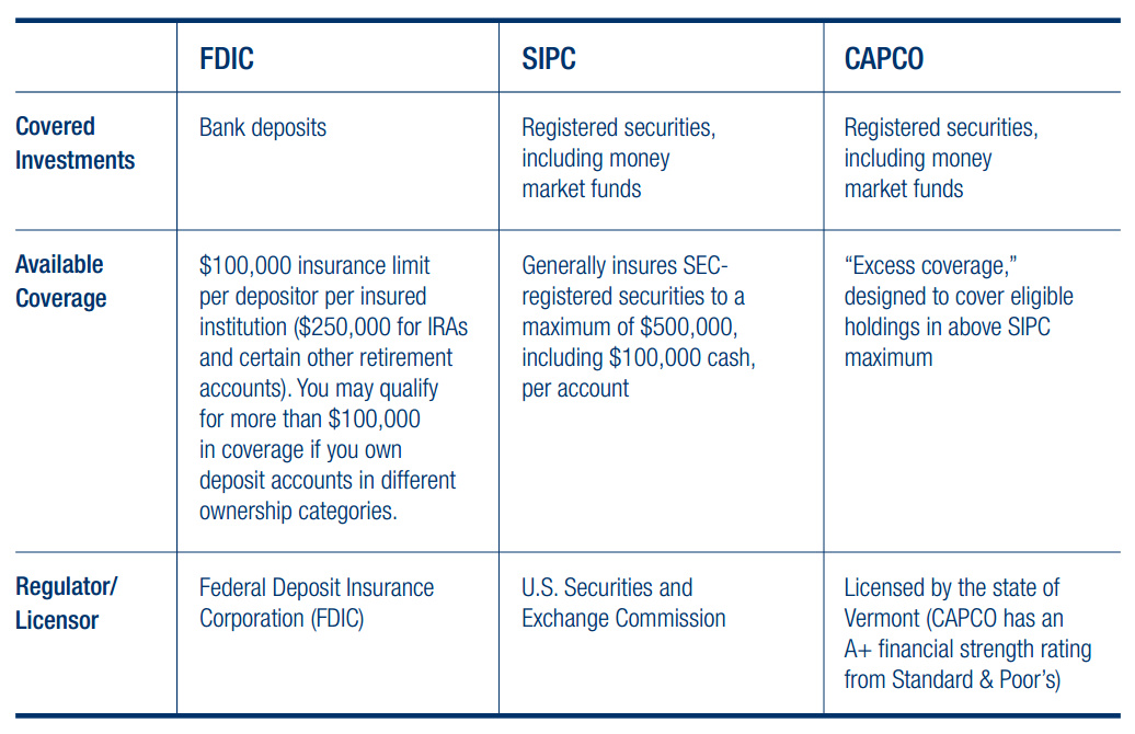 How Raymond James protects your accounts