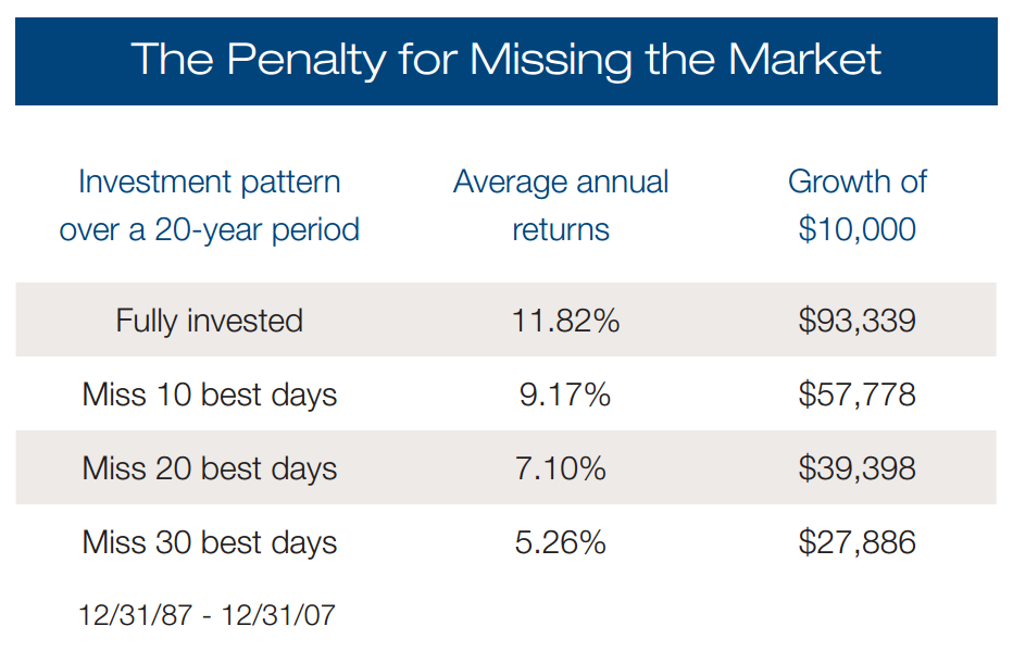 The-Penalty-for-Missing-the-Market
