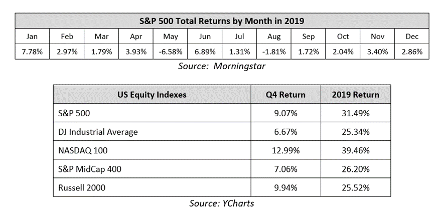 Two charts: S&P 500 Total returns by month 2019 and US Equity Indexes with Q4 returns and 2019 returns.